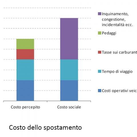 <!--:it-->2013. La valutazione dei costi esterni del trasporto stradale nella regione Emilia-Romagna e delle politiche di internalizzazione<!--:--><!--:en-->2013. The evaluation of external costs of road transport in the Emilia-Romagna region (Italy) and of internalisation policies<!--:-->