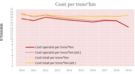 """TRASPOL REPORT 3/21: """"Rapporto indipendente su Trenord 2010-2019. Offerta, produttività e qualità″"""